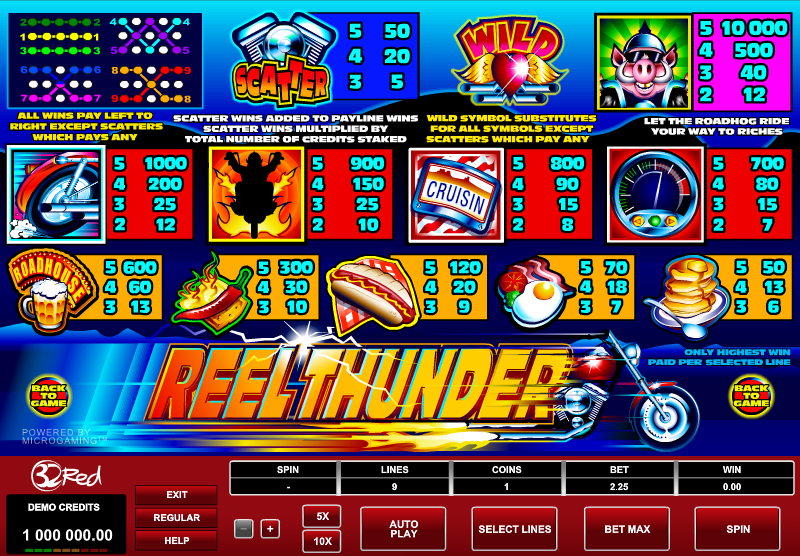free slots reviews