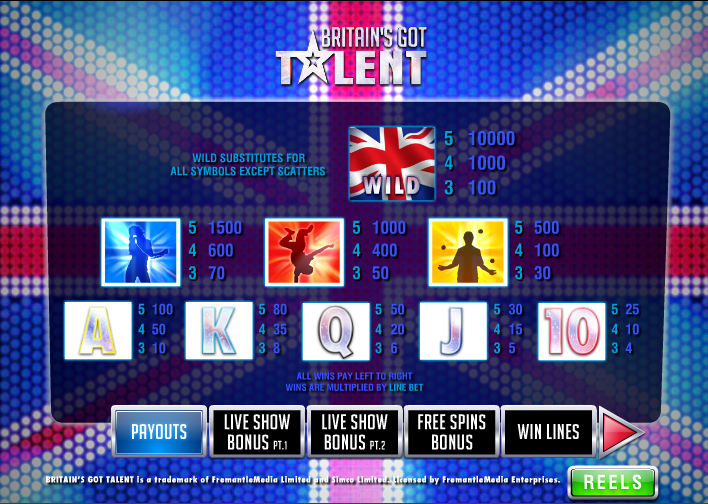 Play Britains Got Talent Slots Online at Casino.com India