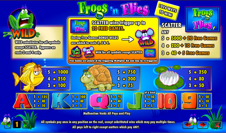 5 Frogs Slots - Read a Review of this Aristocrat Casino Game