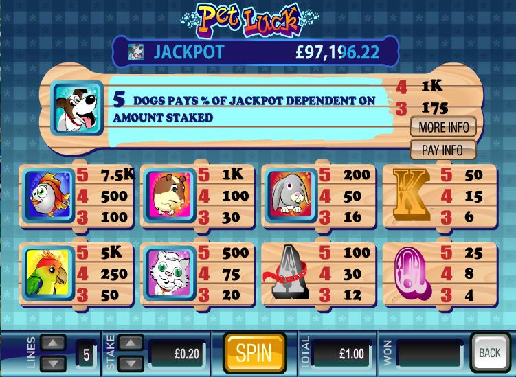 pet luck information