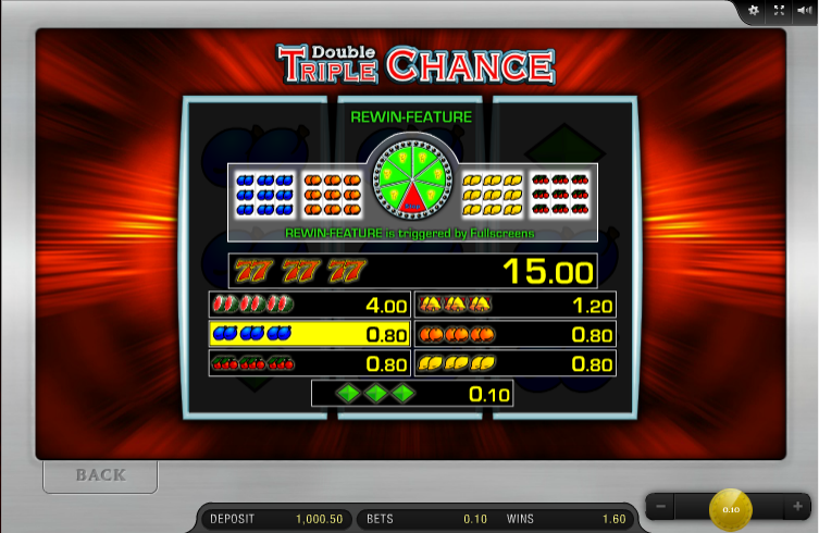 Double Triple Chance Slots - Play for Free With No Download
