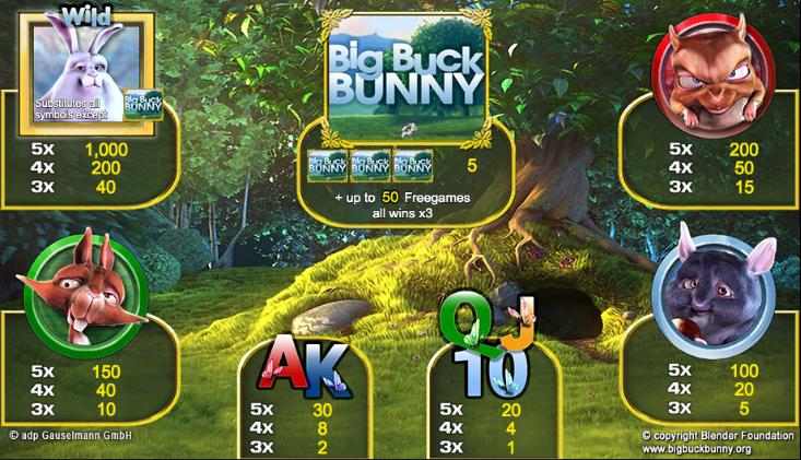 OsterГјberraschung Am Slot Big Buck Bunny