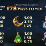 The Wiz Slots Review