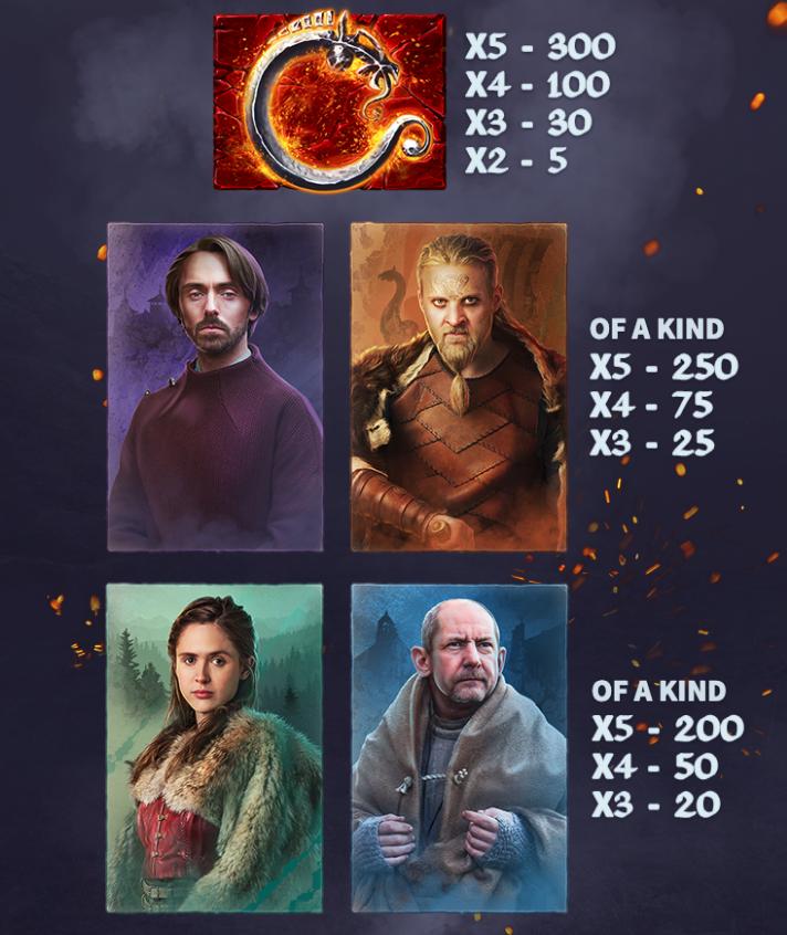 the last kingdom paytable