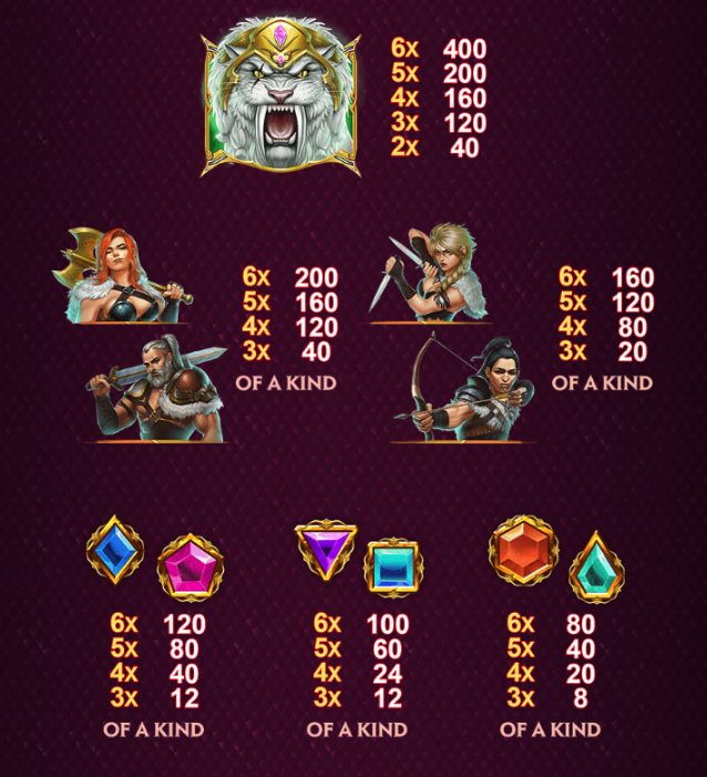 kingdoms rise battle beasts paytable