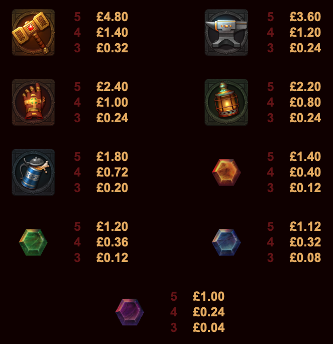 fire forge paytable