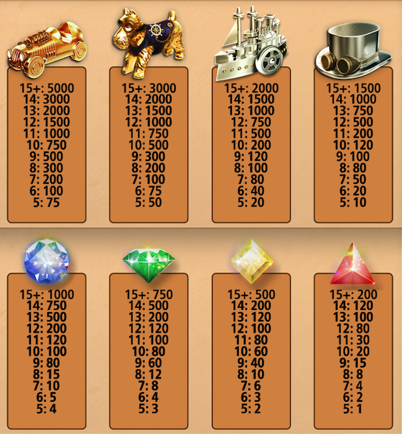 monopoly utility trails paytable