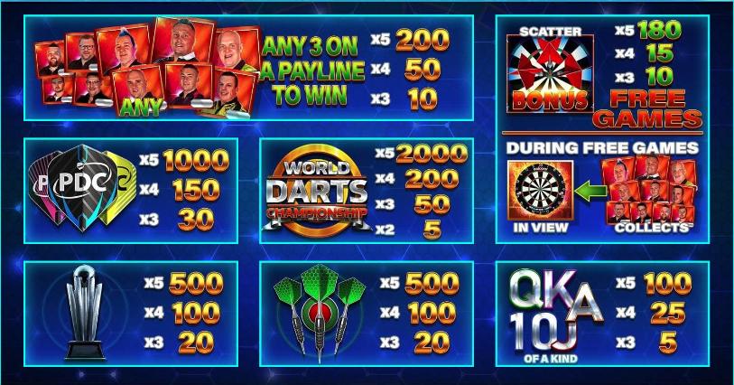 world darts championship paytable
