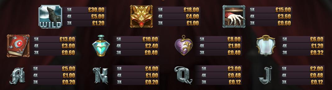Anna Van Helsing: Monster Huntress paytable