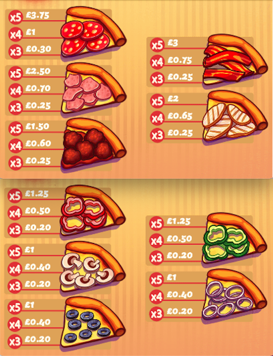 pizza time paytable