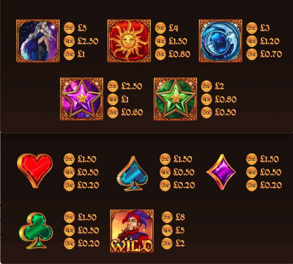 Zeldar's fortune paytable