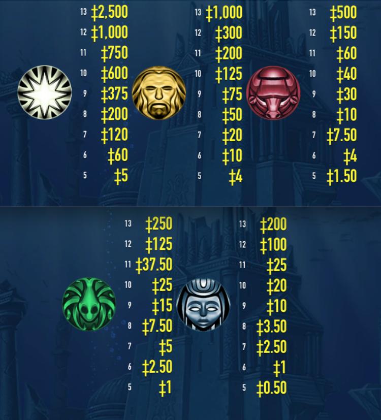 orbs of Atlantis paytable