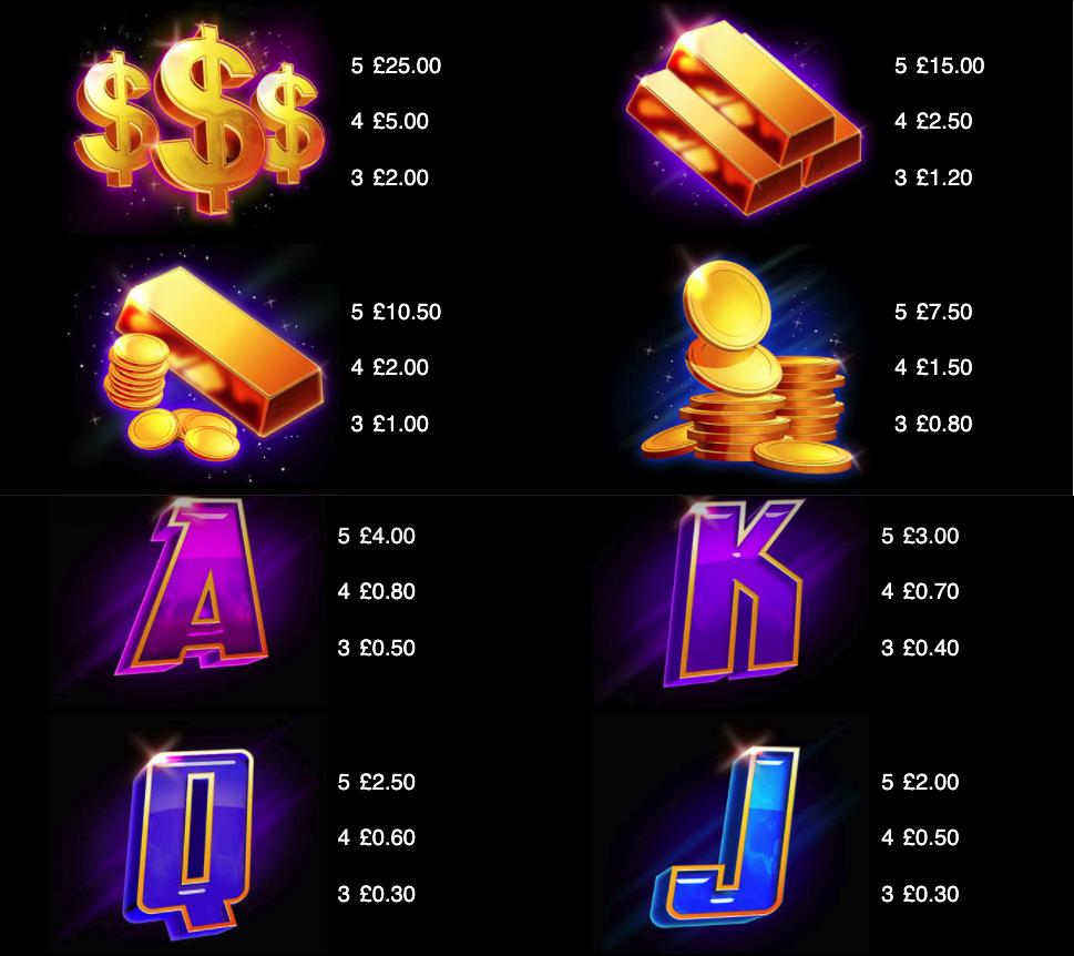 Hyper Gold paytable