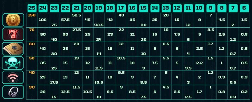 code breaker clusters paytable