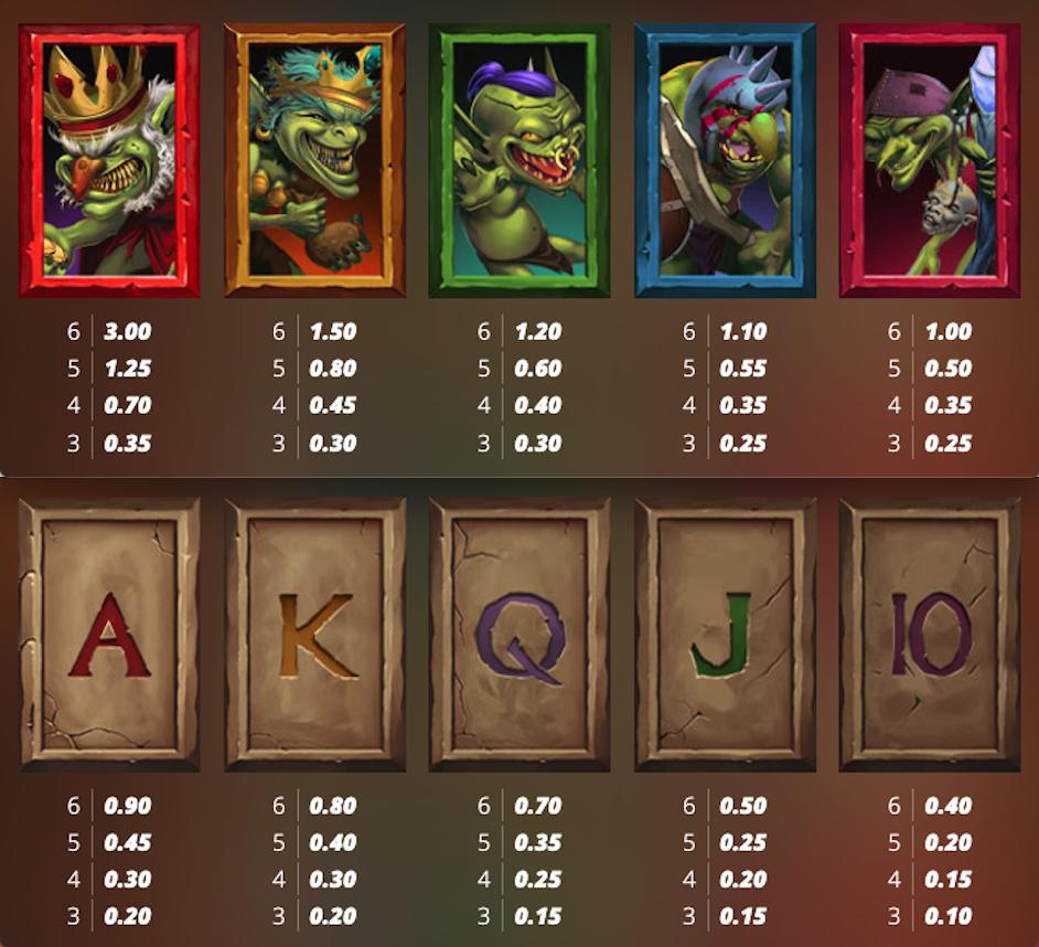 Evil Goblins paytable